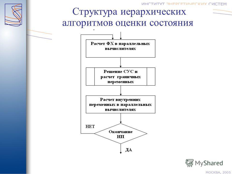 Структура иерархических алгоритмов оценки состояния