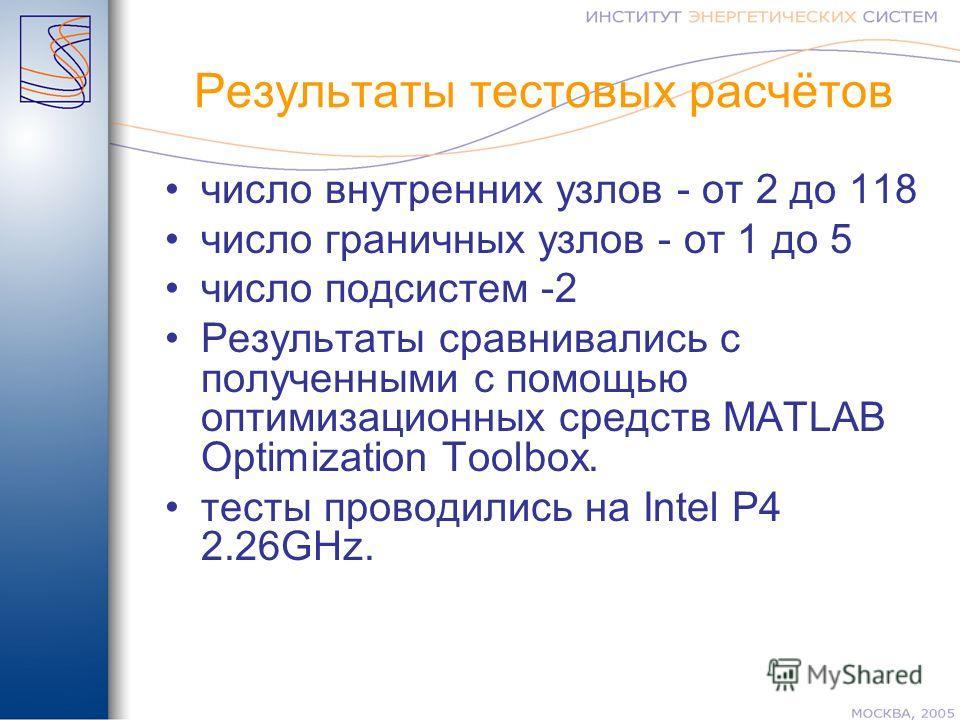 Результаты тестовых расчётов число внутренних узлов - от 2 до 118 число граничных узлов - от 1 до 5 число подсистем -2 Результаты сравнивались с полученными с помощью оптимизационных средств MATLAB Optimization Toolbox. тесты проводились на Intel Р4
