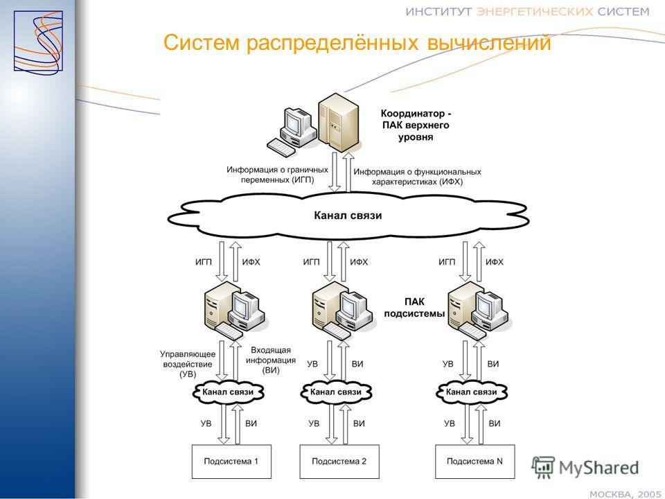 Систем распределённых вычислений