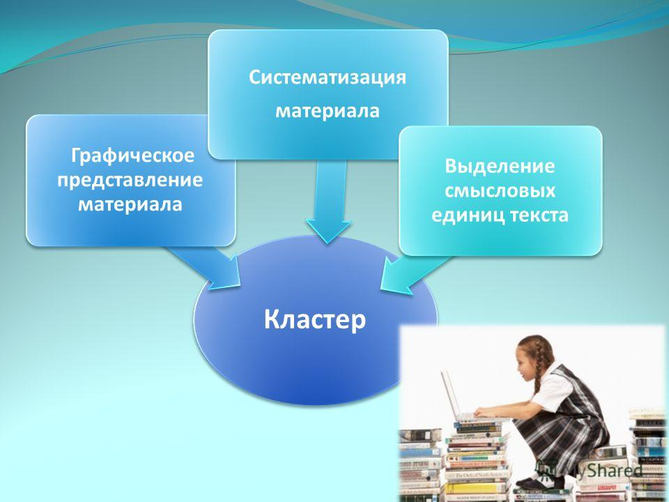 Кластер Графическое представление материала Систематизация материала Выделение смысловых единиц текста