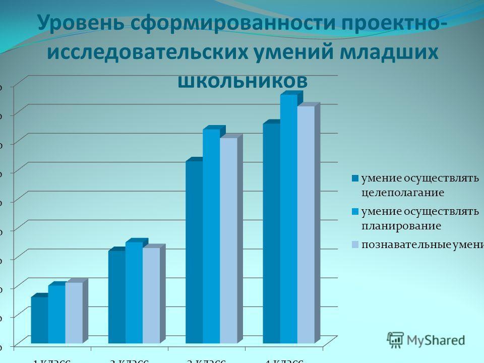 Уровень сформированности проектно- исследовательских умений младших школьников