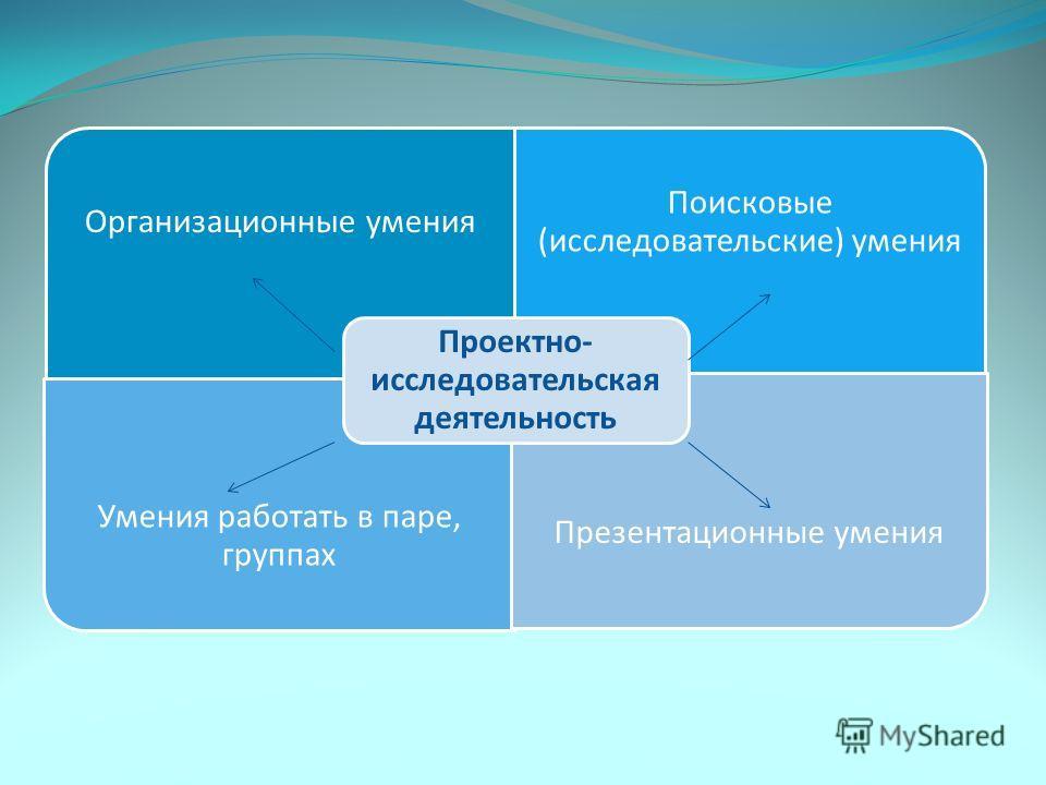 Организационные умения Поисковые (исследовательские) умения Умения работать в паре, группах Презентационные умения Проектно- исследовательская деятельность