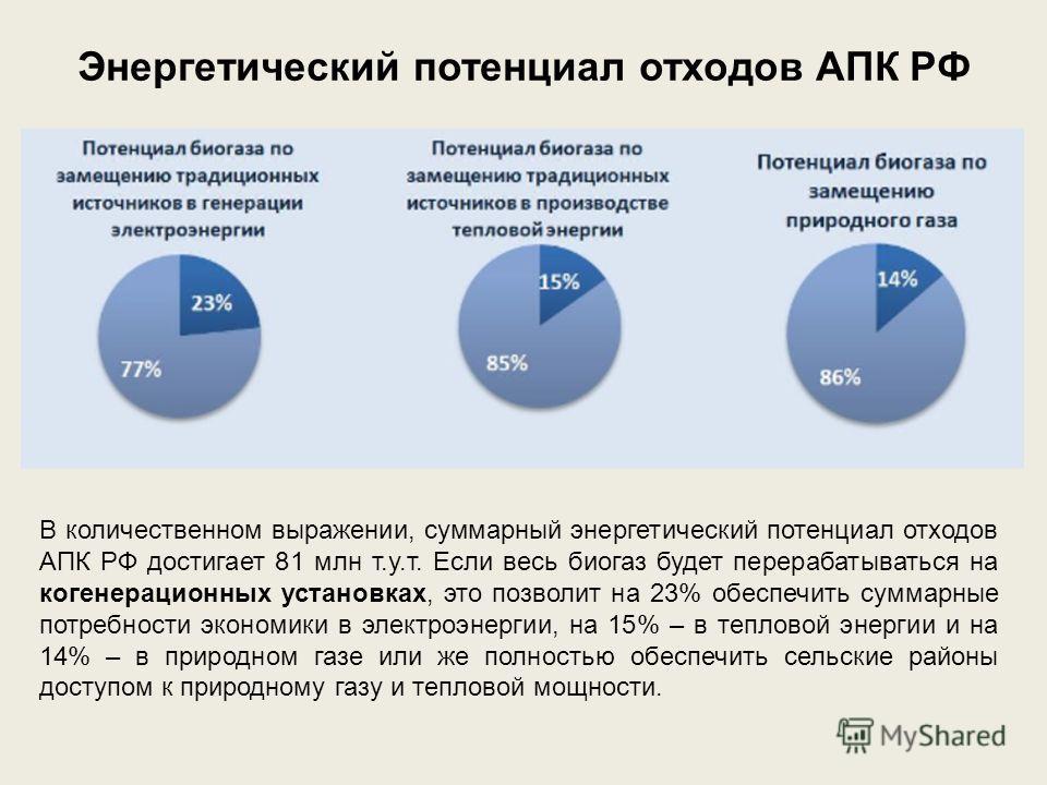 Энергетический потенциал отходов АПК РФ В количественном выражении, суммарный энергетический потенциал отходов АПК РФ достигает 81 млн т.у.т. Если весь биогаз будет перерабатываться на когенерационных установках, это позволит на 23% обеспечить суммар