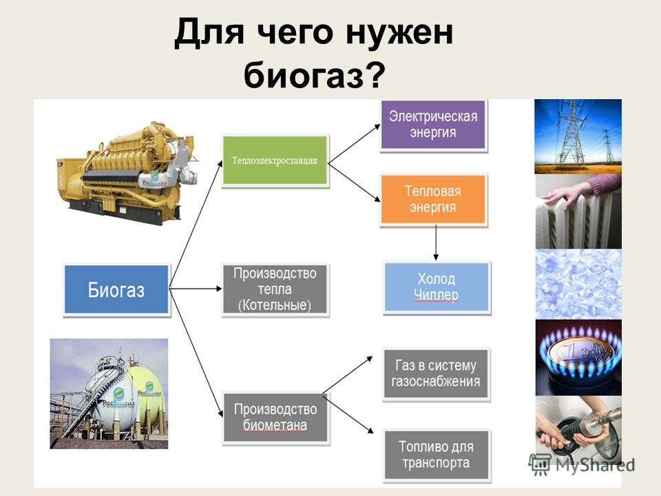 Для чего нужен биогаз?