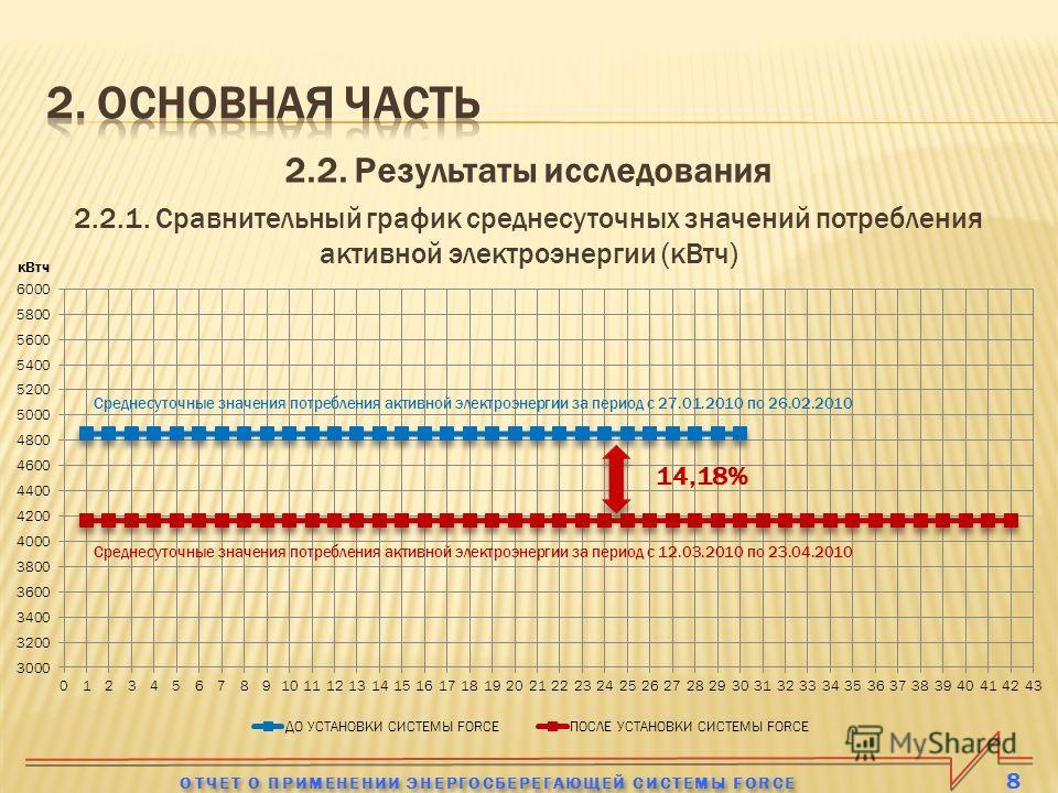 2.2. Результаты исследования 2.2.1. Сравнительный график среднесуточных значений потребления активной электроэнергии (кВтч) 8 ОТЧЕТ О ПРИМЕНЕНИИ ЭНЕРГОСБЕРЕГАЮЩЕЙ СИСТЕМЫ FORCE