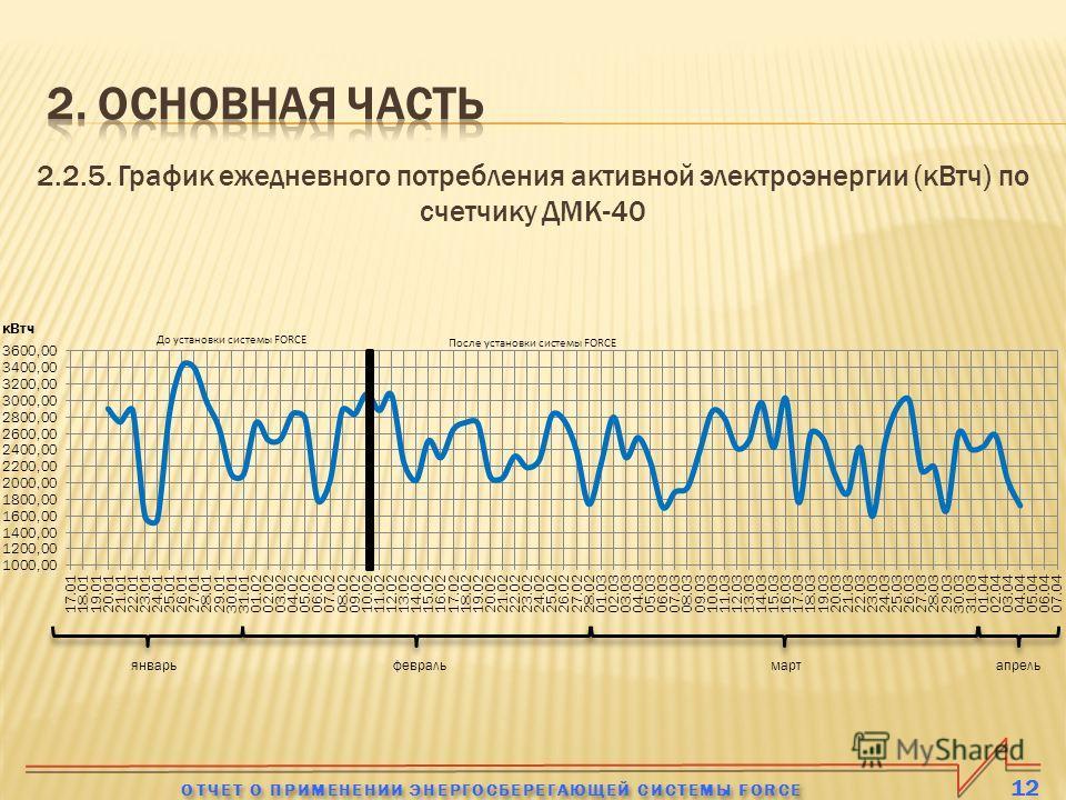 2.2.5. График ежедневного потребления активной электроэнергии (кВтч) по счетчику ДМК-40 12 ОТЧЕТ О ПРИМЕНЕНИИ ЭНЕРГОСБЕРЕГАЮЩЕЙ СИСТЕМЫ FORCE январьфевральмартапрель