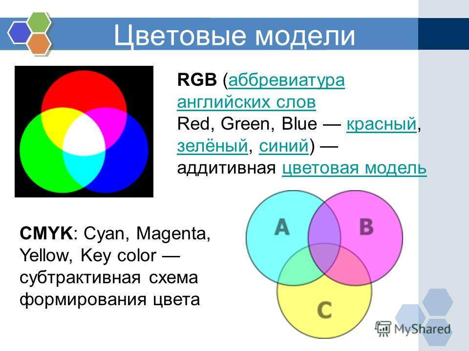 Цветовые модели RGB (аббревиатура английских словаббревиатура английских слов Red, Green, Blue красный, зелёный, синий) аддитивная цветовая моделькрасный зелёныйсинийцветовая модель CMYK: Cyan, Magenta, Yellow, Key color субтрактивная схема формирова
