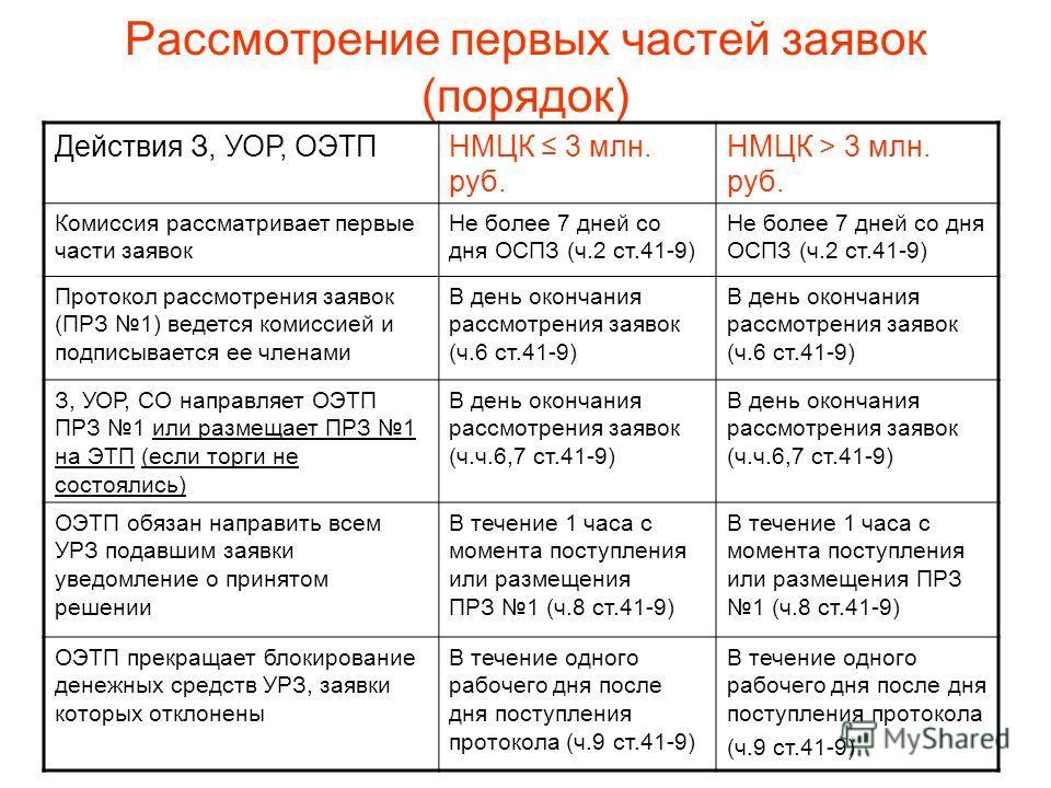 Рассмотрение первых частей заявок (порядок) Действия З, УОР, ОЭТПНМЦК 3 млн. руб. НМЦК > 3 млн. руб. Комиссия рассматривает первые части заявок Не более 7 дней со дня ОСПЗ (ч.2 ст.41-9) Протокол рассмотрения заявок (ПРЗ 1) ведется комиссией и подписы