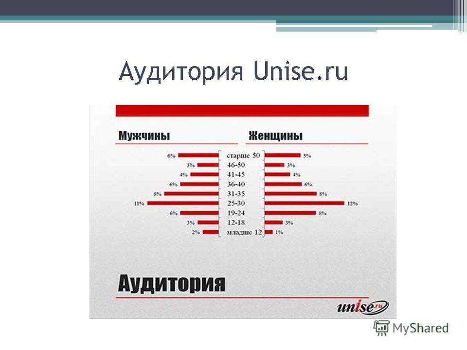 Аудитория Unise.ru
