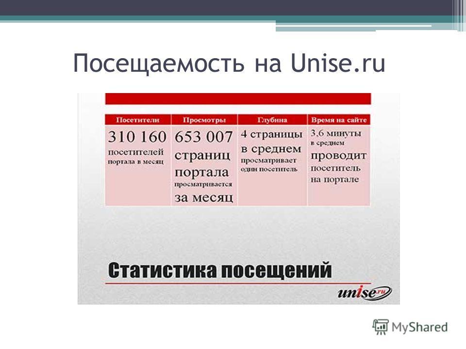 Посещаемость на Unise.ru