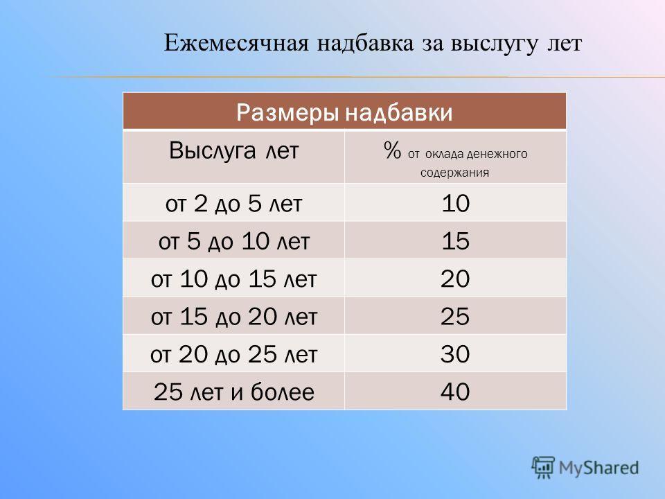 Ежемесячная надбавка за выслугу лет Размеры надбавки Выслуга лет% от оклада денежного содержания от 2 до 5 лет10 от 5 до 10 лет15 от 10 до 15 лет20 от 15 до 20 лет25 от 20 до 25 лет30 25 лет и более40