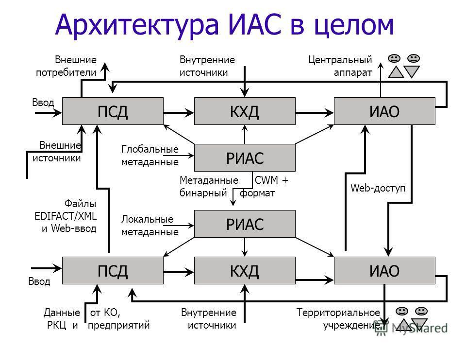 Архитектура ИАС в целом ИАОКХДПСД РИАС ИАОКХДПСД РИАС Файлы EDIFACT/XML и Web-ввод Глобальные метаданные Локальные метаданные Ввод Внешние потребители Данные от КО, РКЦ и предприятий Внутренние источники Web-доступ Внутренние источники Метаданные CWM