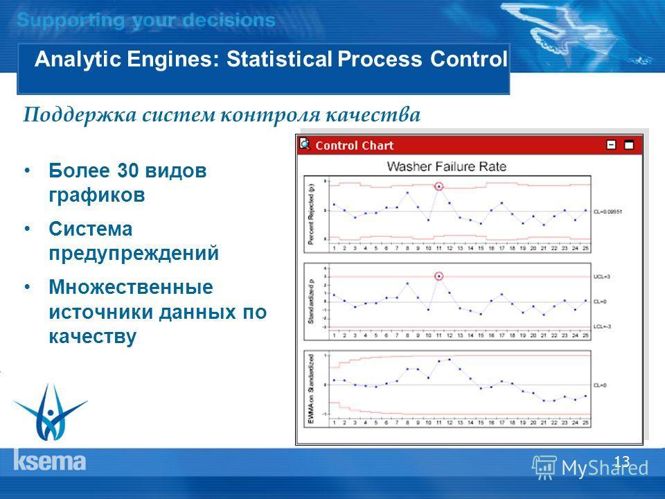 13 Analytic Engines: Statistical Process Control Более 30 видов графиков Система предупреждений Множественные источники данных по качеству Поддержка систем контроля качества