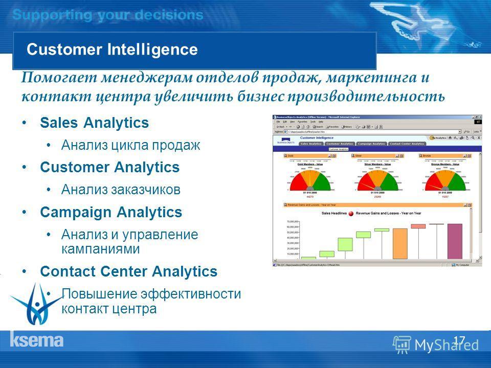 17 Customer Intelligence Sales Analytics Анализ цикла продаж Customer Analytics Анализ заказчиков Campaign Analytics Анализ и управление кампаниями Contact Center Analytics Повышение эффективности контакт центра Помогает менеджерам отделов продаж, ма