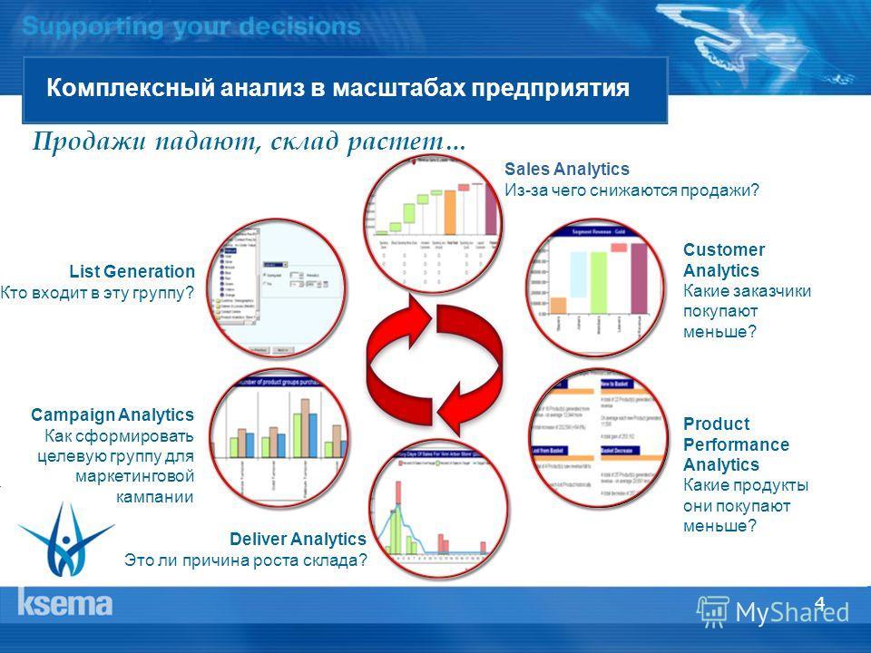 4 Комплексный анализ в масштабах предприятия Продажи падают, склад растет… List Generation Кто входит в эту группу? Sales Analytics Из-за чего снижаются продажи? Customer Analytics Какие заказчики покупают меньше? Product Performance Analytics Какие