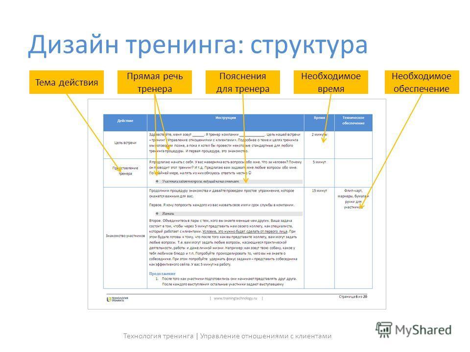 Дизайн тренинга: структура Тема действия Прямая речь тренера Пояснения для тренера Необходимое время Необходимое обеспечение Технология тренинга | Управление отношениями с клиентами