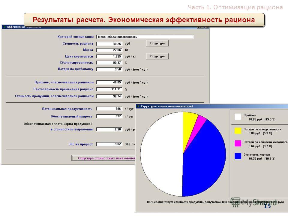 Часть 1. Оптимизация рациона Результаты расчета. Экономическая эффективность рациона 15