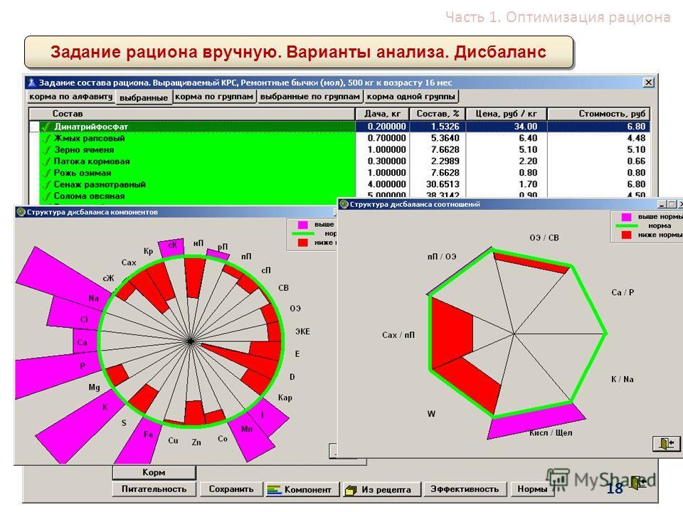 Часть 1. Оптимизация рациона Задание рациона вручную. Варианты анализа. Дисбаланс 18