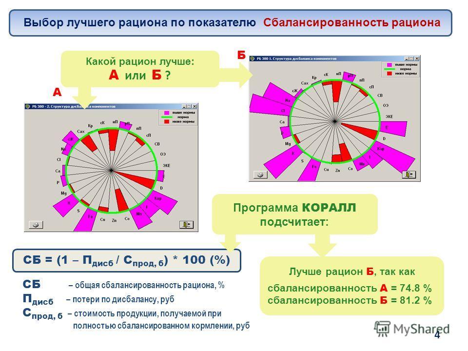 Выбор лучшего рациона по показателю Сбалансированность рациона Какой рацион лучше: А или Б ? А Б Программа КОРАЛЛ подсчитает: СБ = (1 – П дисб / C прод, б ) * 100 (%) СБ – общая сбалансированность рациона, % П дисб – потери по дисбалансу, руб C прод,