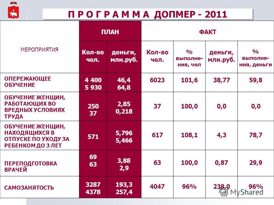 МЕРОПРИЯТИЯ ПЛАНФАКТ Кол-во чел. деньги, млн.руб. Кол-во чел. % выполне- ния, чел деньги, млн.руб. % выполне- ния, деньги ОПЕРЕЖАЮЩЕЕ ОБУЧЕНИЕ 4 400 5 930 46,4 64,8 6023101,638,7759,8 ОБУЧЕНИЕ ЖЕНЩИН, РАБОТАЮЩИХ ВО ВРЕДНЫХ УСЛОВИЯХ ТРУДА 250 37 2,85
