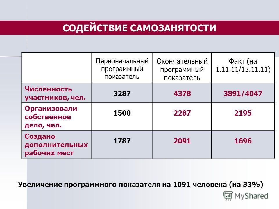 Первоначальный программный показатель Окончательный программный показатель Факт (на 1.11.11/15.11.11) Численность участников, чел. 328743783891/4047 Организовали собственное дело, чел. 150022872195 Создано дополнительных рабочих мест 178720911696 Уве