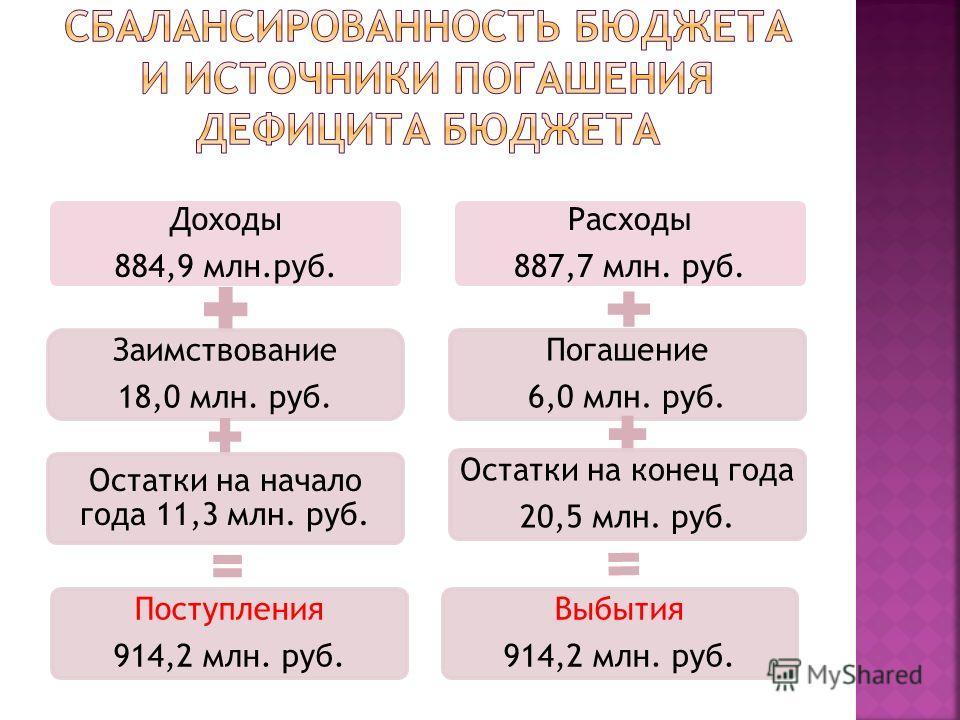 Доходы 884,9 млн.руб. Заимствование 18,0 млн. руб. Остатки на начало года 11,3 млн. руб. Поступления 914,2 млн. руб. Расходы 887,7 млн. руб. Погашение 6,0 млн. руб. Остатки на конец года 20,5 млн. руб. Выбытия 914,2 млн. руб.