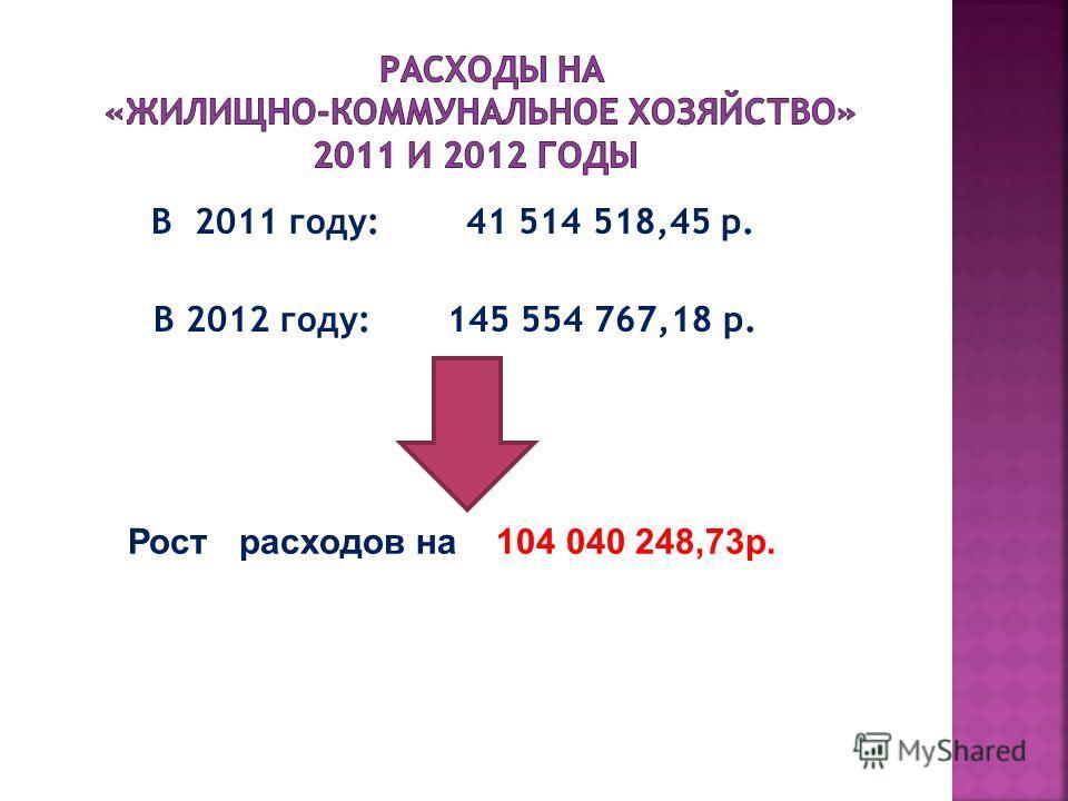 В 2011 году: 41 514 518,45 р. В 2012 году: 145 554 767,18 р. Рост расходов на 104 040 248,73р.