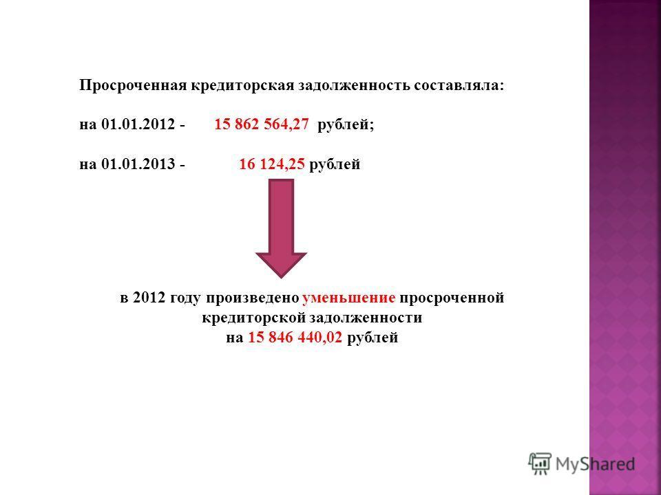 Просроченная кредиторская задолженность составляла: на 01.01.2012 - 15 862 564,27 рублей; на 01.01.2013 - 16 124,25 рублей в 2012 году произведено уменьшение просроченной кредиторской задолженности на 15 846 440,02 рублей