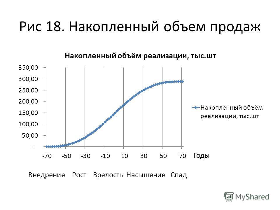 Рис 18. Накопленный объем продаж Внедрение Рост Зрелость Насыщение Спад Годы