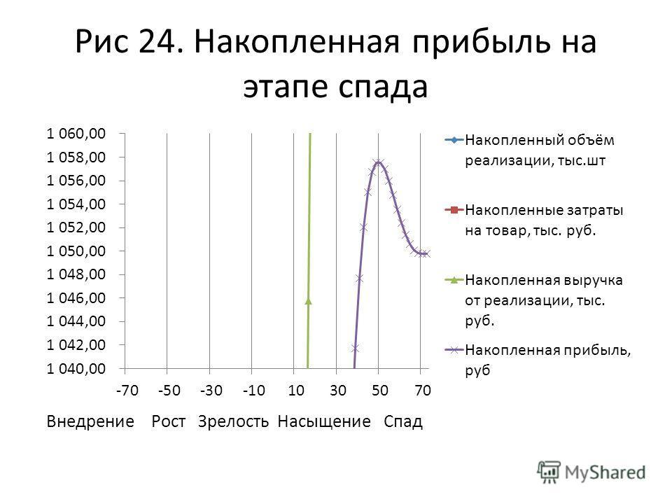 Рис 24. Накопленная прибыль на этапе спада Внедрение Рост Зрелость Насыщение Спад