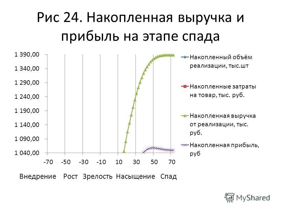 Рис 24. Накопленная выручка и прибыль на этапе спада Внедрение Рост Зрелость Насыщение Спад