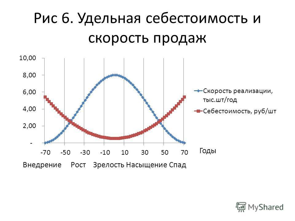 Рис 6. Удельная себестоимость и скорость продаж Внедрение Рост Зрелость Насыщение Спад Годы