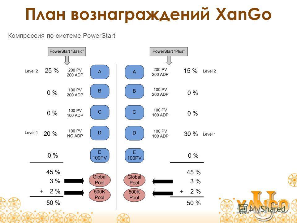 План вознаграждений XanGo Компрессия по системе PowerStart