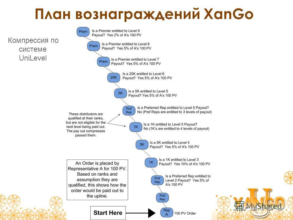 План вознаграждений XanGo Компрессия по системе UniLevel