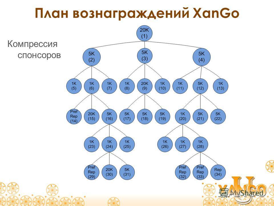 План вознаграждений XanGo Компрессия спонсоров