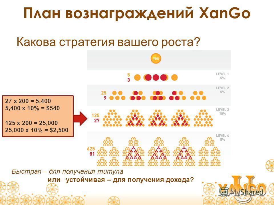План вознаграждений XanGo Быстрая – для получения титула или устойчивая – для получения дохода? Какова стратегия вашего роста? 27 x 200 = 5,400 5,400 x 10% = $540 125 x 200 = 25,000 25,000 x 10% = $2,500