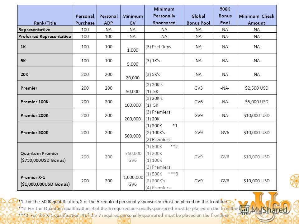 Rank/Title Personal Purchase Personal ADP Minimum GV Minimum Personally Sponsored Global Bonus Pool 500K Bonus Pool Minimum Check Amount Representative100-NA- Preferred Representative100 -NA- 1K100 1,000 (3) Pref Reps-NA- 5K100 5,000 (3) 1K's-NA- 20K