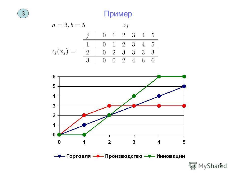 15 3 Пример