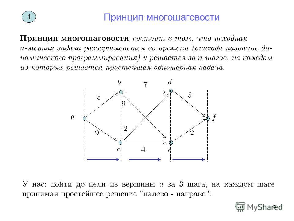 5 1 Принцип многошаговости