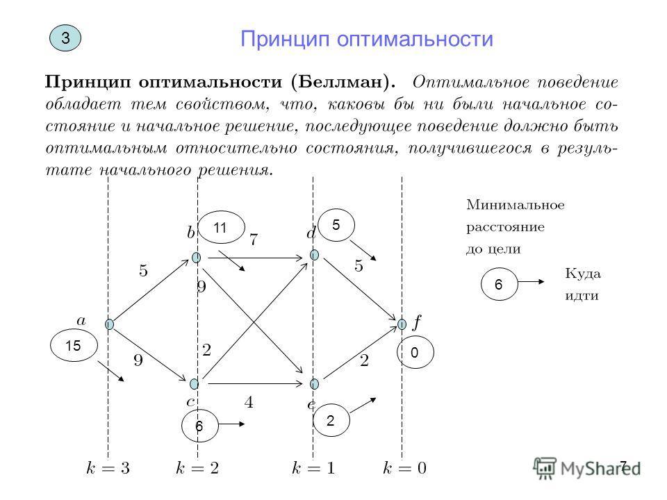7 3 Принцип оптимальности 0 5 2 6 11 15 6