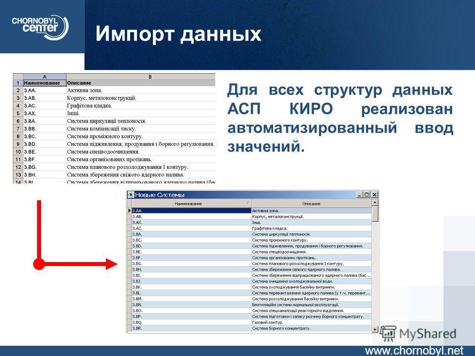 Импорт данных www.chornobyl.net Для всех структур данных АСП КИРО реализован автоматизированный ввод значений.