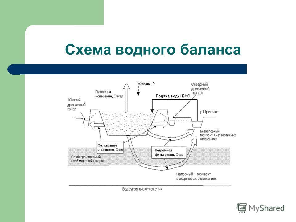 Схема водного баланса