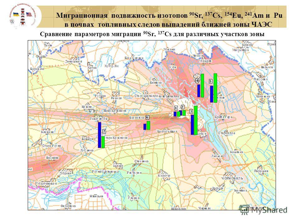 Миграционная подвижность изотопов 90 Sr, 137 Cs, 154 Eu, 241 Am и Pu в почвах топливных следов выпадений ближней зоны ЧАЭС Сравнение параметров миграции 90 Sr, 137 Cs для различных участков зоны