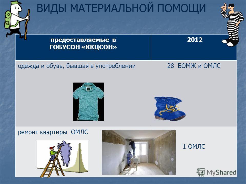 предоставляемые в ГОБУСОН «ККЦСОН» 2012 одежда и обувь, бывшая в употреблении28 БОМЖ и ОМЛС ремонт квартиры ОМЛС 1 ОМЛС ВИДЫ МАТЕРИАЛЬНОЙ ПОМОЩИ