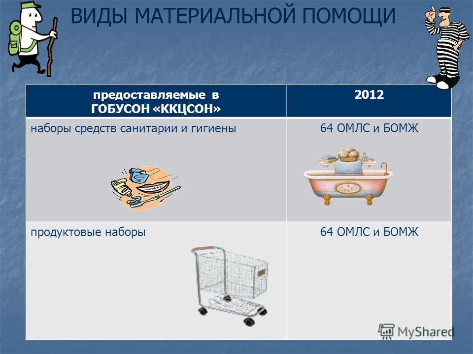 предоставляемые в ГОБУСОН «ККЦСОН» 2012 наборы средств санитарии и гигиены64 ОМЛС и БОМЖ продуктовые наборы64 ОМЛС и БОМЖ ВИДЫ МАТЕРИАЛЬНОЙ ПОМОЩИ