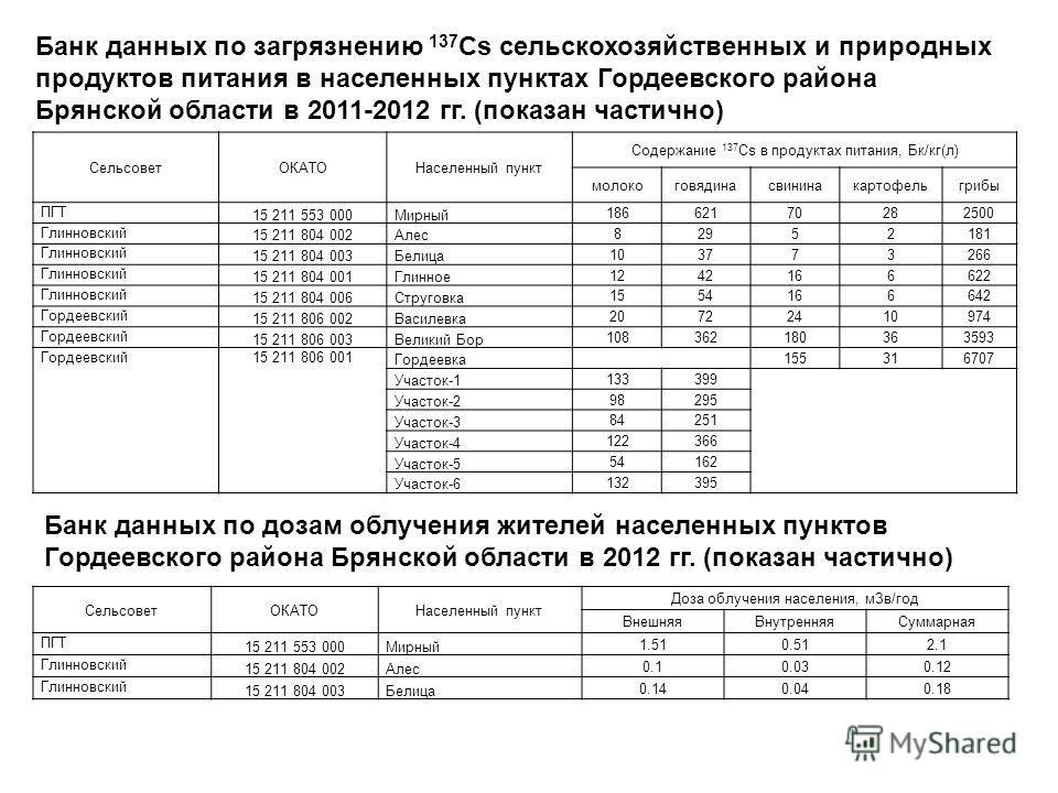 Банк данных по загрязнению 137 Cs сельскохозяйственных и природных продуктов питания в населенных пунктах Гордеевского района Брянской области в 2011-2012 гг. (показан частично) СельсоветОКАТОНаселенный пункт Содержание 137 Cs в продуктах питания, Бк