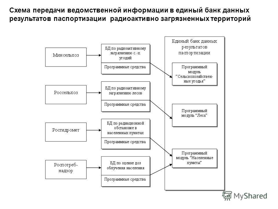 Схема передачи ведомственной информации в единый банк данных результатов паспортизации радиоактивно загрязненных территорий