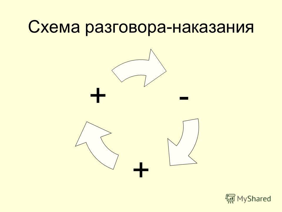 Схема разговора-наказания - + +