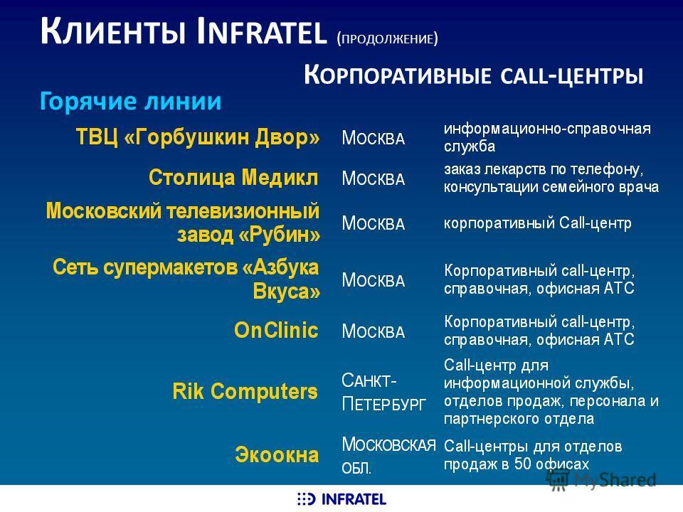 К ЛИЕНТЫ I NFRATEL ( ПРОДОЛЖЕНИЕ ) К ОРПОРАТИВНЫЕ CALL - ЦЕНТРЫ Горячие линии
