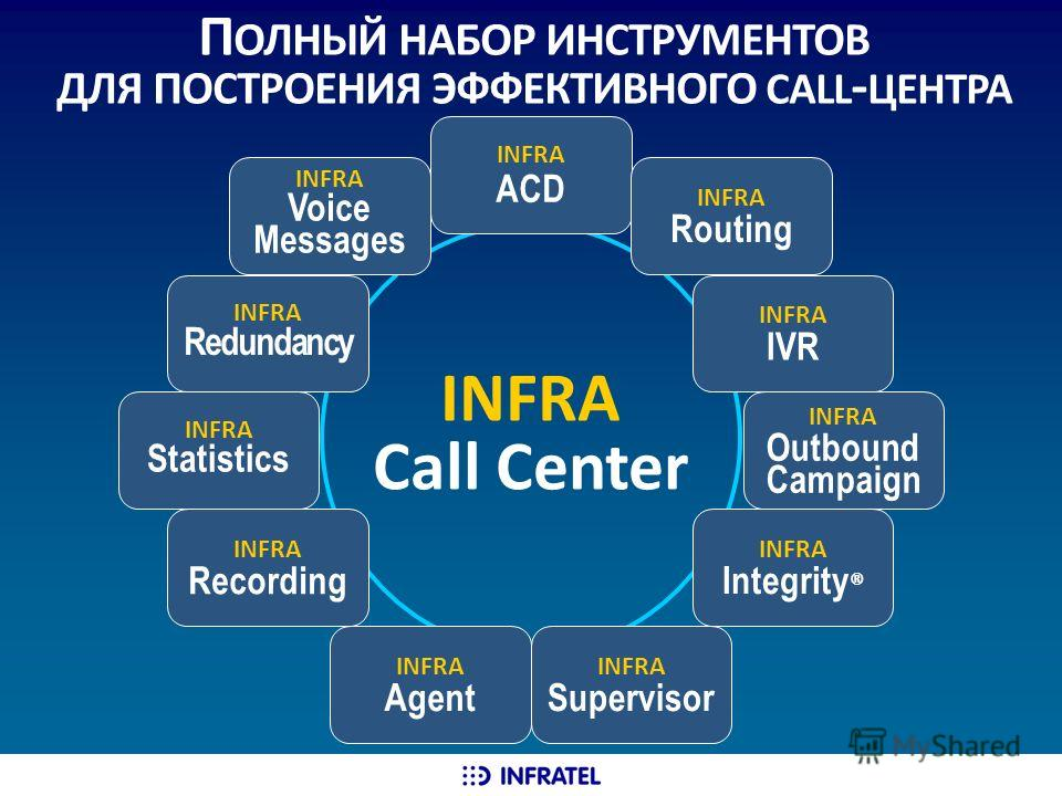 П ОЛНЫЙ НАБОР ИНСТРУМЕНТОВ ДЛЯ ПОСТРОЕНИЯ ЭФФЕКТИВНОГО CALL - ЦЕНТРА INFRA Call Center INFRA Voice Messages INFRA ACD INFRA IVR INFRA Routing INFRA Integrity ® INFRA Outbound Сampaign INFRA Agent INFRA Supervisor INFRA Statistics INFRA Recording INFR